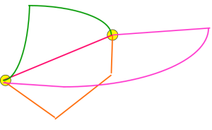 Euclidean distance and others: non Euclidean geometries [Part 3]